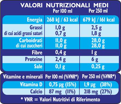 candyup_info_nutrizionali
