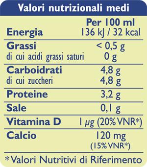 tabelle_nutrizionali_silhouette