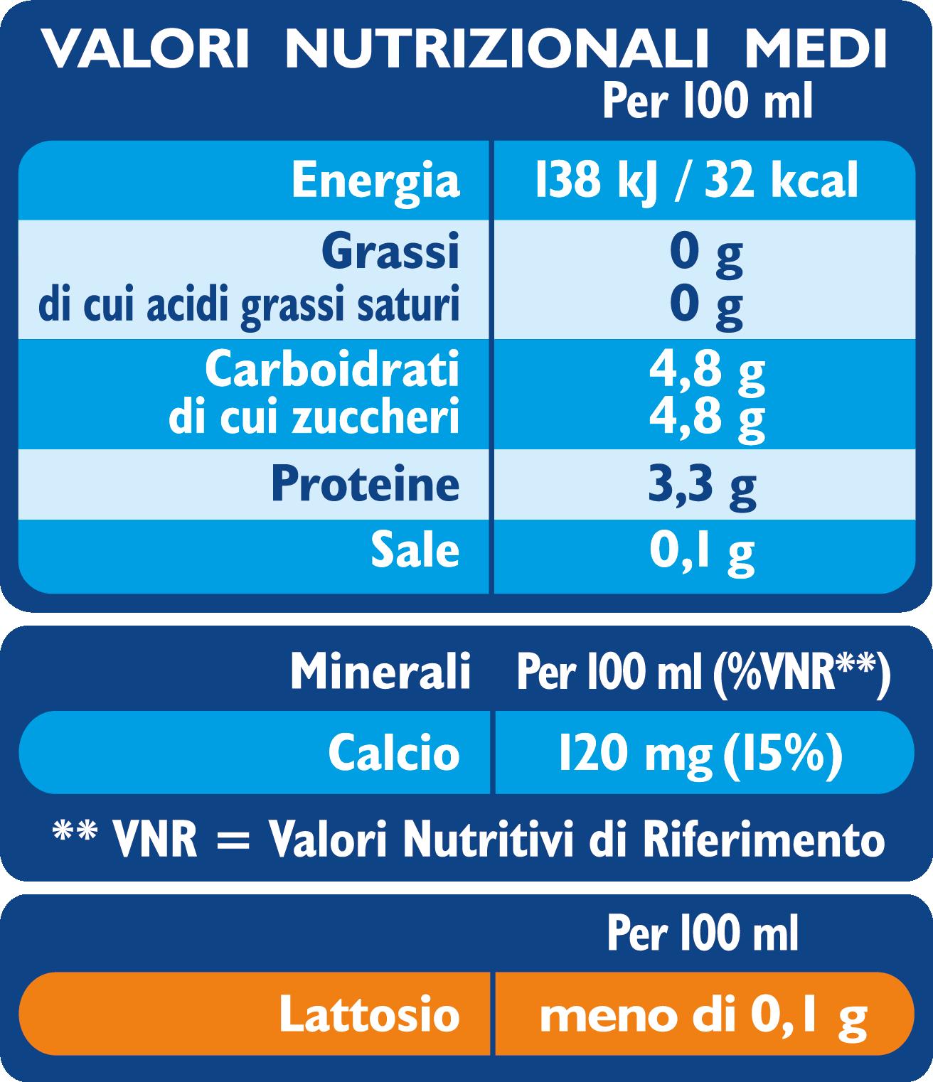 ALTA DIGERIBILITA scremato Valori nutrizionali